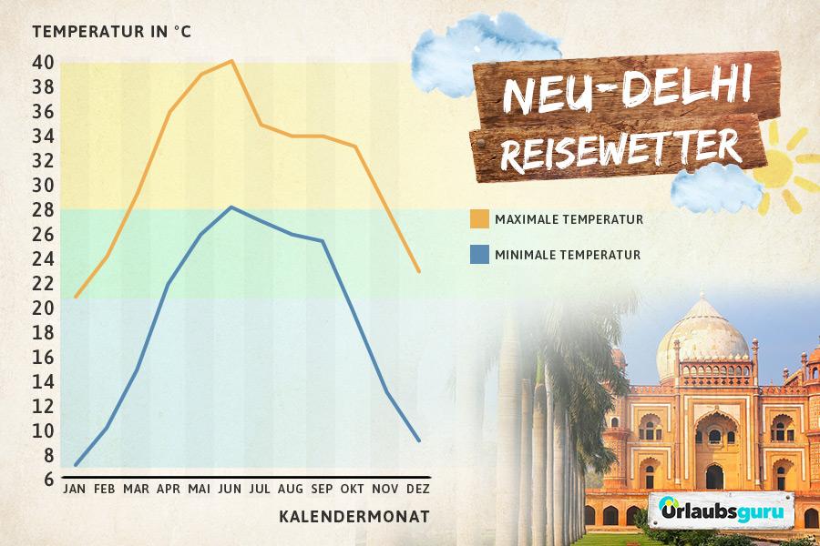 Klimatabelle Neu-Delhi