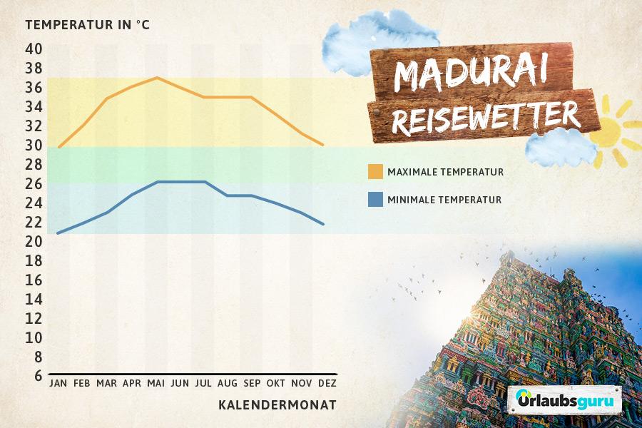 Klimatabelle Madurai