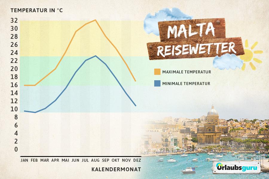 Klimadaten und Reisewetter für Malta