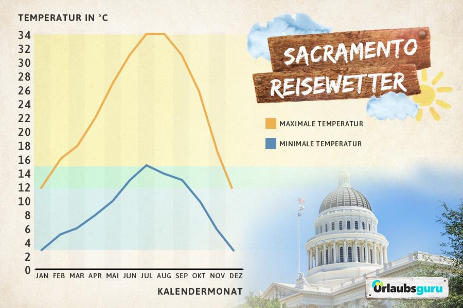 Klimatabelle von Sacramento, Kalifornien