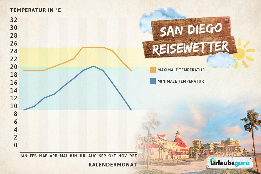 Klimadiagramm für San Diego, Kalifornien