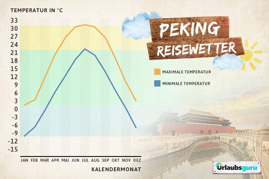 Klimadiagramm für Peking, beste Reisezeit