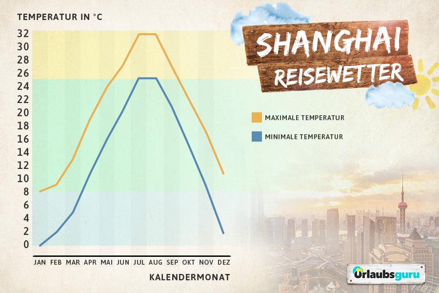 Klimadiagramm für Shanghai, beste Reisezeit