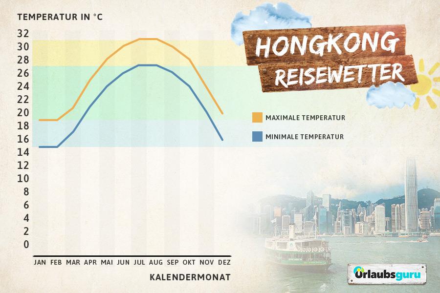 Klimadiagramm Hongkong, beste Reisezeit