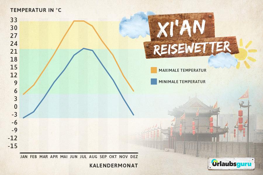 Klimadiagramm für Mittelchina, Xi'an, beste Reisezeit