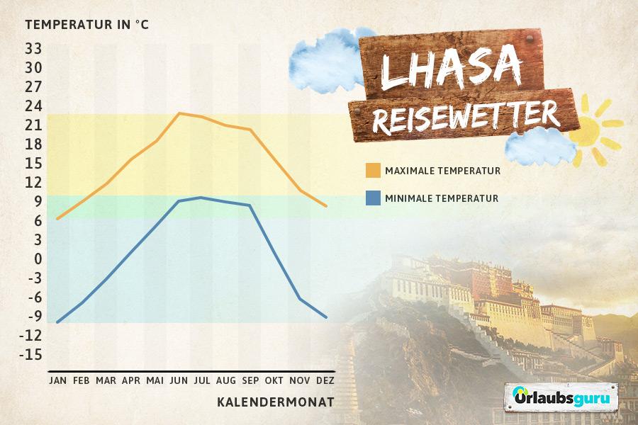 Klimadiagramm für Lhasa, Tibet, beste Reisezeit